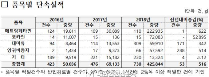 14면- 작년마약 통계표.jpg